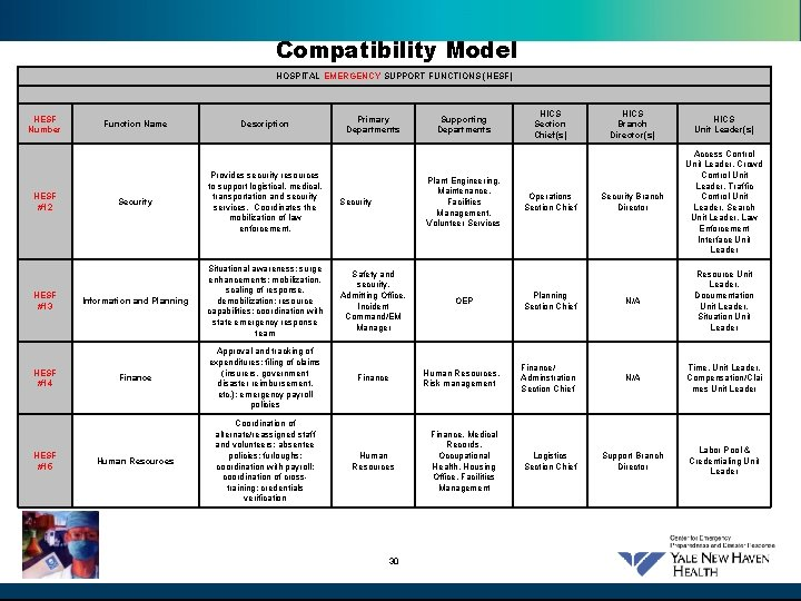 Compatibility Model HOSPITAL EMERGENCY SUPPORT FUNCTIONS (HESF) HESF Number HESF #12 HESF #13 HESF