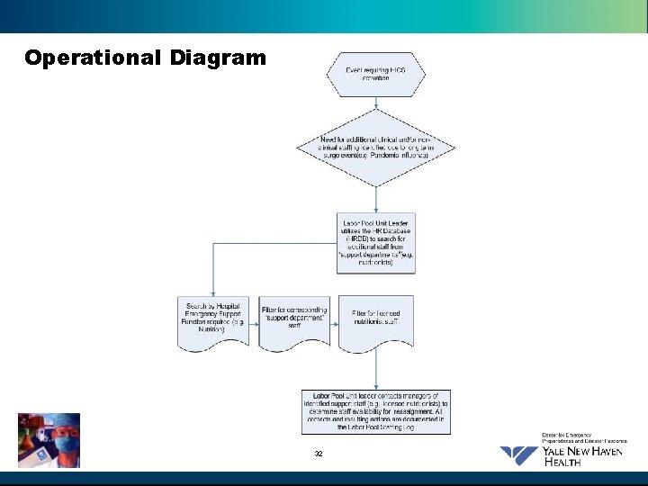 Operational Diagram 32