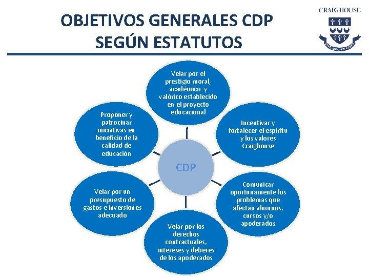 OBJETIVOS GENERALES CDP SEGÚN ESTATUTOS Proponer y patrocinar iniciativas en beneficio de la calidad