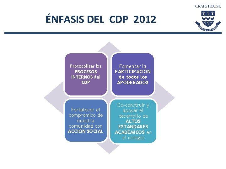 ÉNFASIS DEL CDP 2012 Protocolizar los PROCESOS INTERNOS del CDP Fomentar la PARTICIPACIÓN de