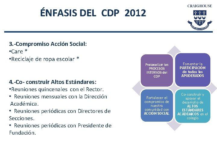 ÉNFASIS DEL CDP 2012 3. -Compromiso Acción Social: • Care * • Reciclaje de