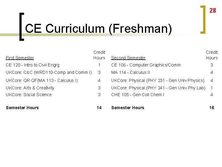 28 CE Curriculum (Freshman) First Semester Credit Hours Second Semester Credit Hours CE 120