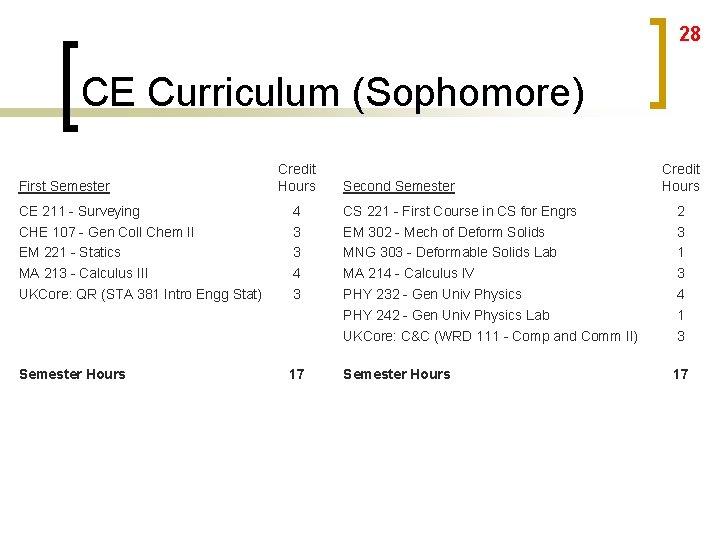 28 CE Curriculum (Sophomore) First Semester Credit Hours Second Semester Credit Hours CE 211
