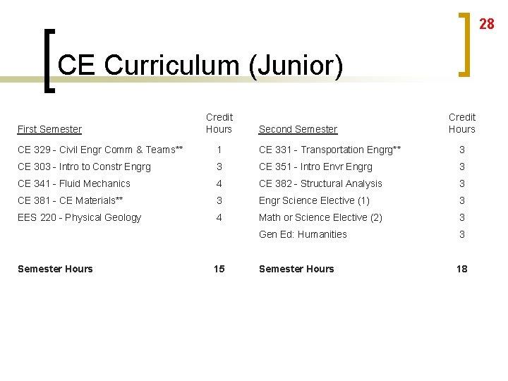 28 CE Curriculum (Junior) First Semester Credit Hours Second Semester Credit Hours CE 329