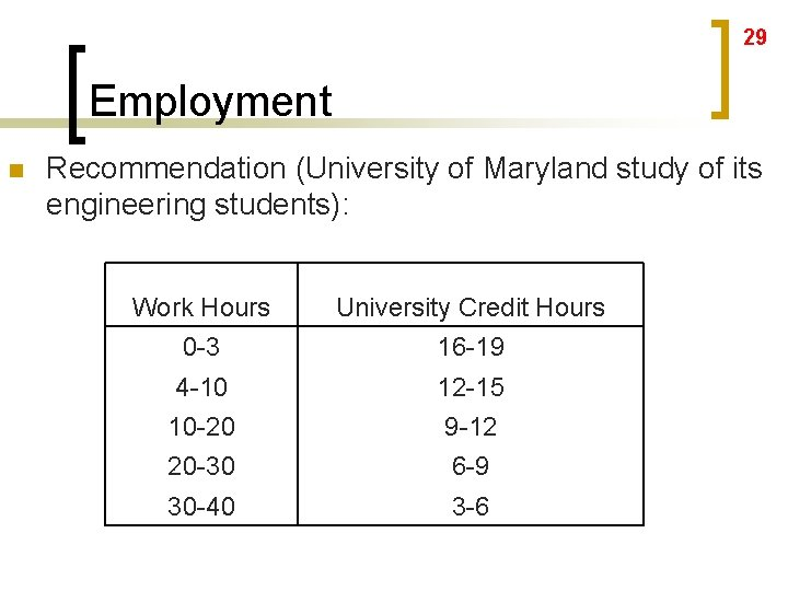 29 Employment n Recommendation (University of Maryland study of its engineering students): Work Hours