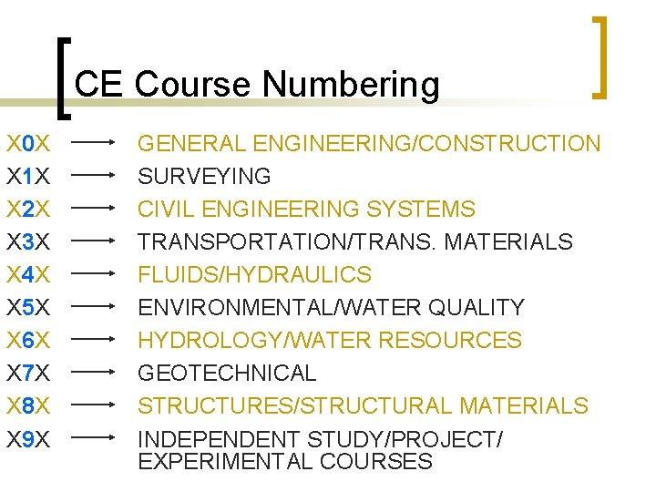 CE Course Numbering X 0 X X 1 X X 2 X X 3