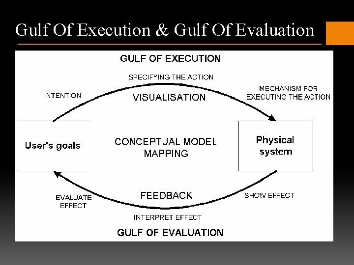 Gulf Of Execution & Gulf Of Evaluation
