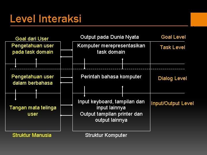 Level Interaksi Goal dari User Pengetahuan user pada task domain Pengetahuan user dalam berbahasa