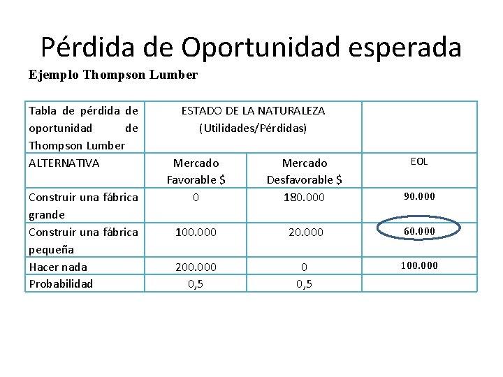 Pérdida de Oportunidad esperada Ejemplo Thompson Lumber Tabla de pérdida de oportunidad de Thompson