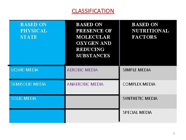 CLASSIFICATION BASED ON PHYSICAL STATE BASED ON PRESENCE OF MOLECULAR OXYGEN AND REDUCING SUBSTANCES