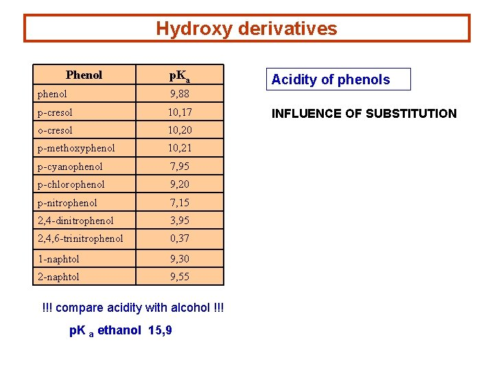 Hydroxy derivatives Phenol p. Ka phenol 9, 88 p-cresol 10, 17 o-cresol 10, 20
