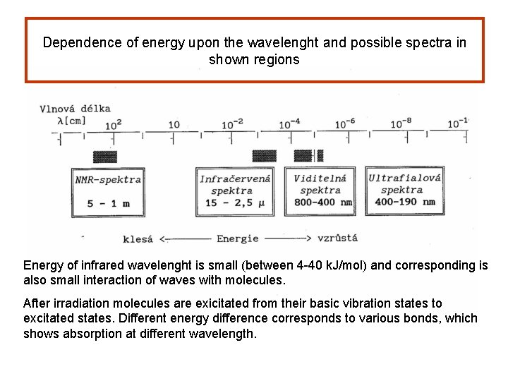 Dependence of energy upon the wavelenght and possible spectra in shown regions Energy of