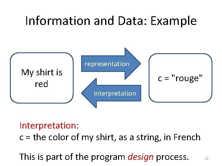 "Information and Data: Example My shirt is red representation c = ""rouge"" interpretation Interpretation:"