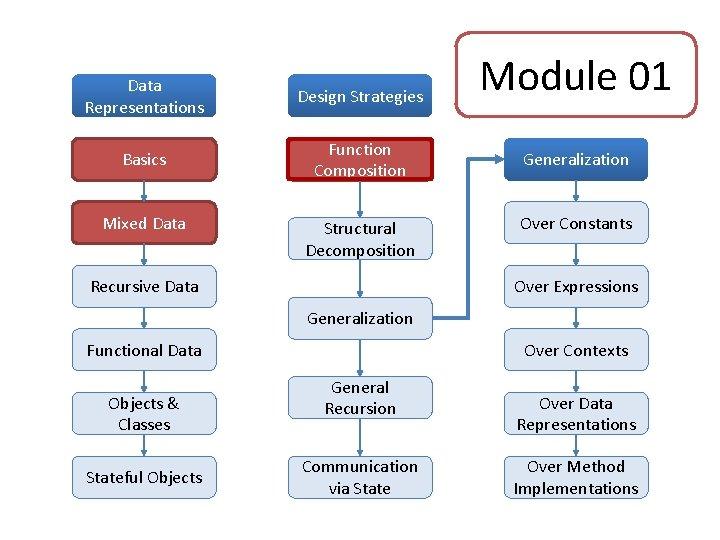 Data Representations Design Strategies Basics Function Composition Mixed Data Structural Decomposition Recursive Data Module