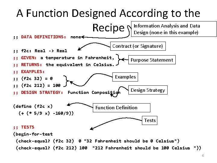 A Function Designed According to the Information Analysis and Data Recipe Design (none in