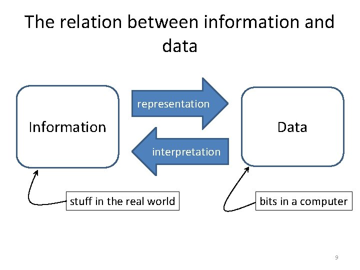 The relation between information and data representation Data Information interpretation stuff in the real