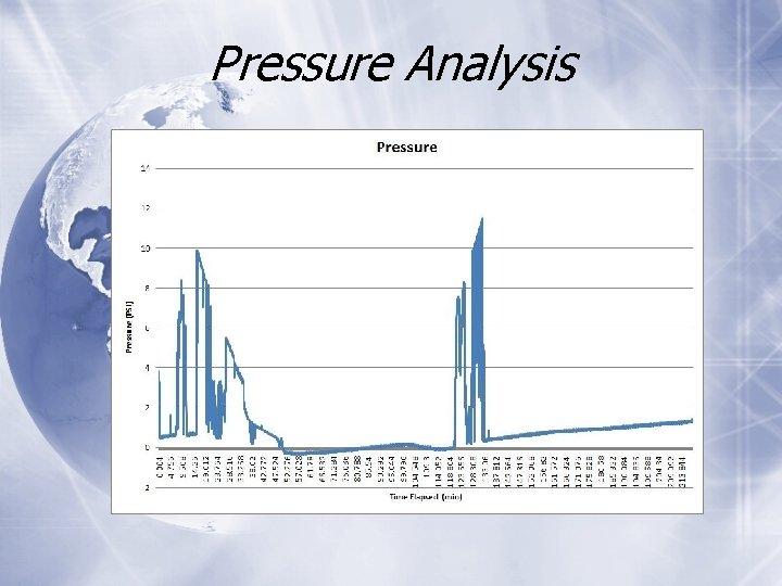 Pressure Analysis