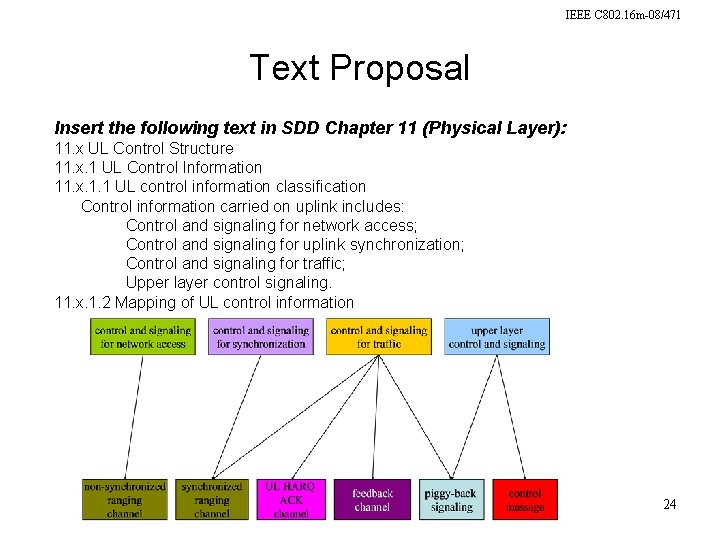 IEEE C 802. 16 m-08/471 Text Proposal Insert the following text in SDD Chapter