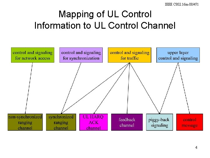 IEEE C 802. 16 m-08/471 Mapping of UL Control Information to UL Control Channel