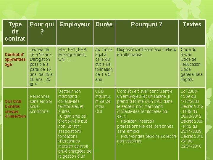 Type Pour qui Employeur Durée de ? contrat Jeunes de Contrat d' 16 à