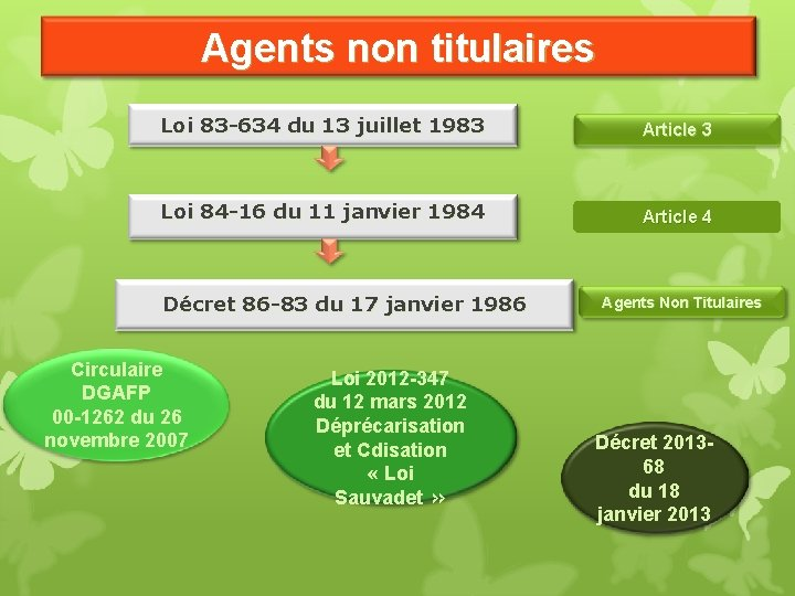 Agents non titulaires Loi 83 -634 du 13 juillet 1983 Article 3 Loi 84