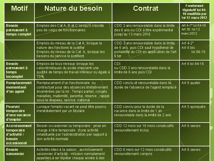 Motif Besoin permanent à temps complet Nature du besoin Contrat Fondement législatif loi 8416