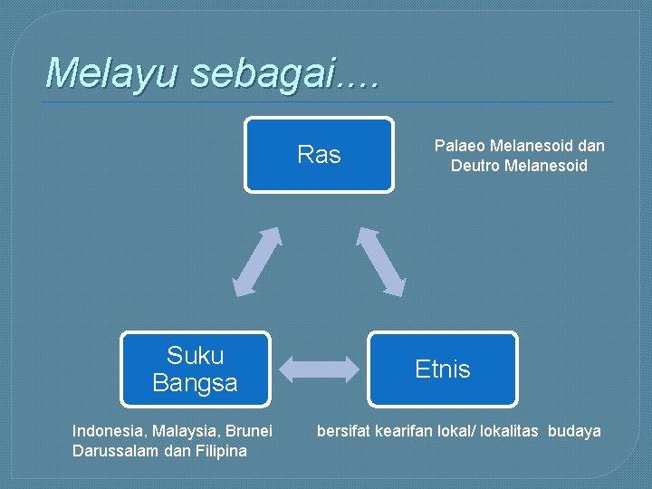Melayu sebagai. . Ras Suku Bangsa Indonesia, Malaysia, Brunei Darussalam dan Filipina Palaeo Melanesoid
