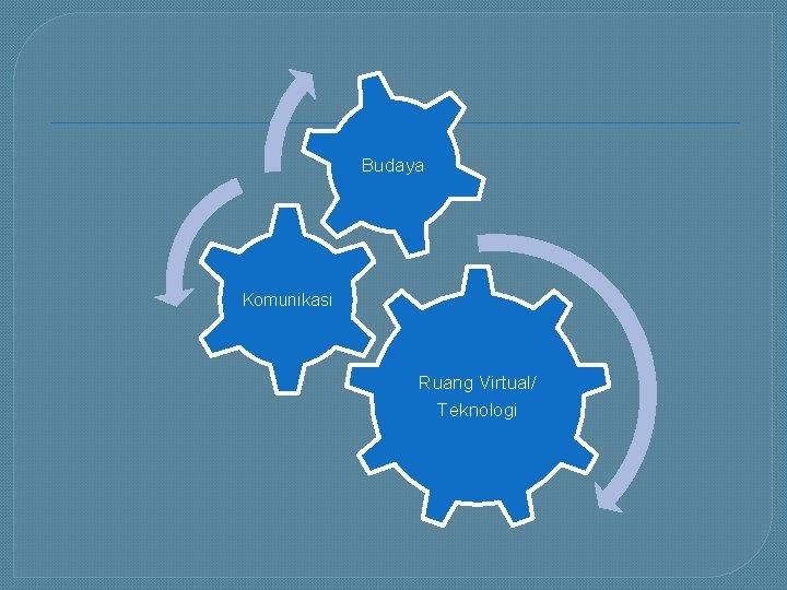 Budaya Komunikasi Ruang Virtual/ Teknologi
