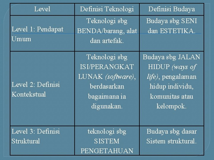 Level 1: Pendapat Umum Level 2: Definisi Kontekstual Level 3: Definisi Struktural Definisi Teknologi