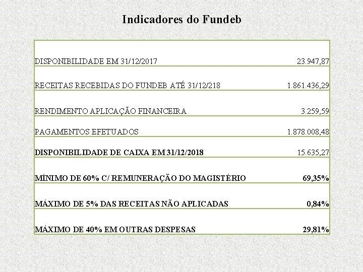 Indicadores do Fundeb DISPONIBILIDADE EM 31/12/2017 RECEITAS RECEBIDAS DO FUNDEB ATÉ 31/12/218 RENDIMENTO APLICAÇÃO