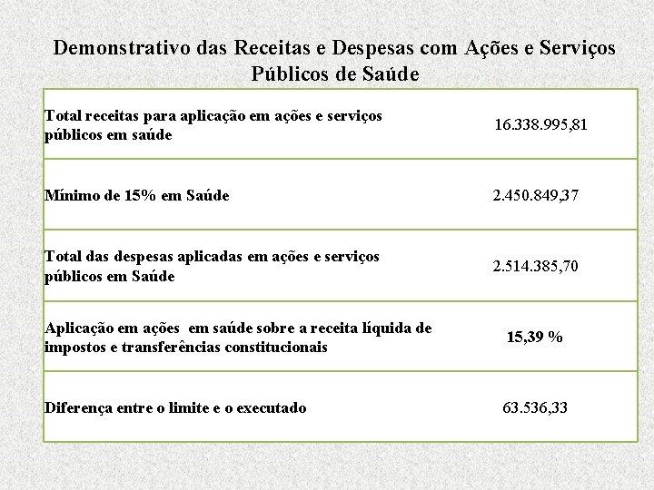 Demonstrativo das Receitas e Despesas com Ações e Serviços Públicos de Saúde Total receitas