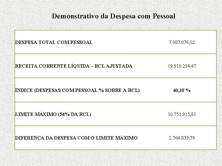 Demonstrativo da Despesa com Pessoal DESPESA TOTAL COM PESSOAL 7. 987. 076, 02 RECEITA