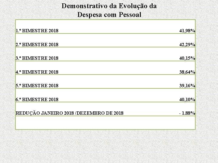 Demonstrativo da Evolução da Despesa com Pessoal 1. º BIMESTRE 2018 41, 98% 2.