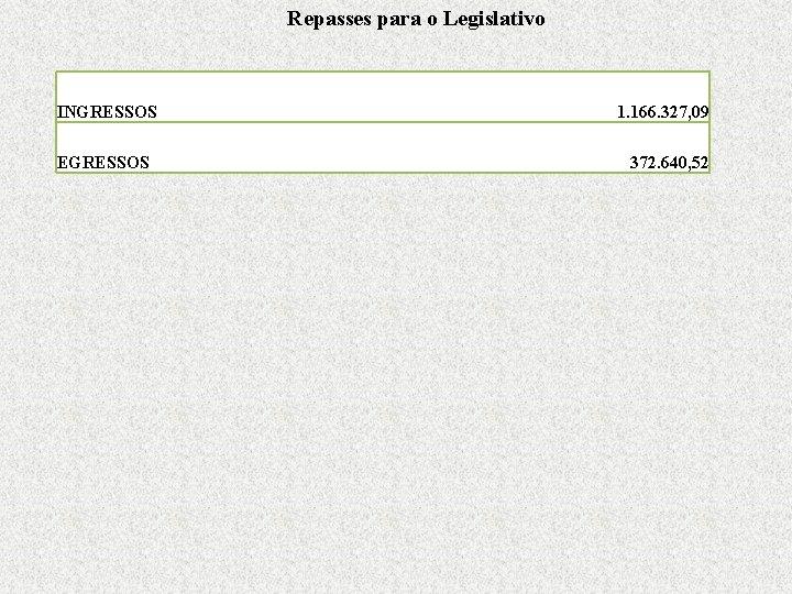 Repasses para o Legislativo INGRESSOS EGRESSOS 1. 166. 327, 09 372. 640, 52