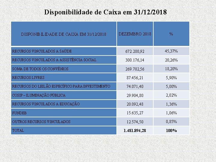 Disponibilidade de Caixa em 31/12/2018 DEZEMBRO 2018 % RECURSOS VINCULADOS A SAÚDE 672. 280,