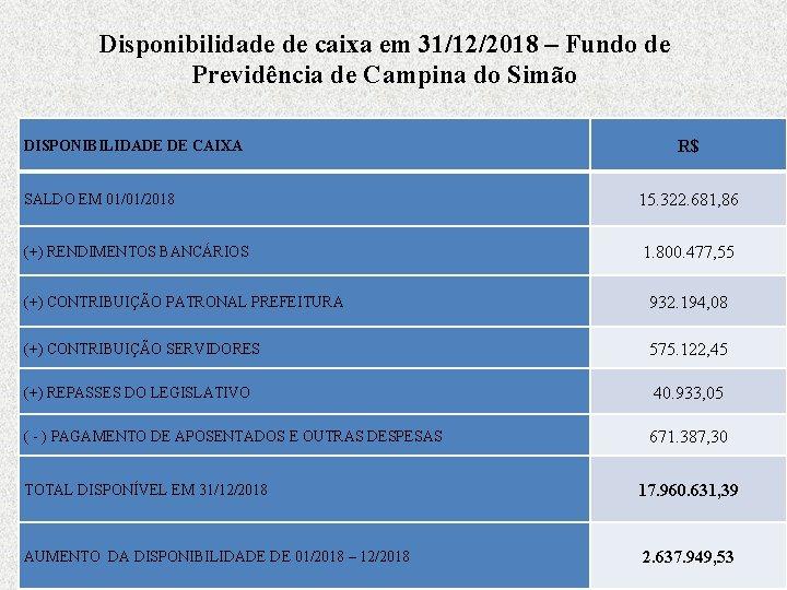 Disponibilidade de caixa em 31/12/2018 – Fundo de Previdência de Campina do Simão DISPONIBILIDADE