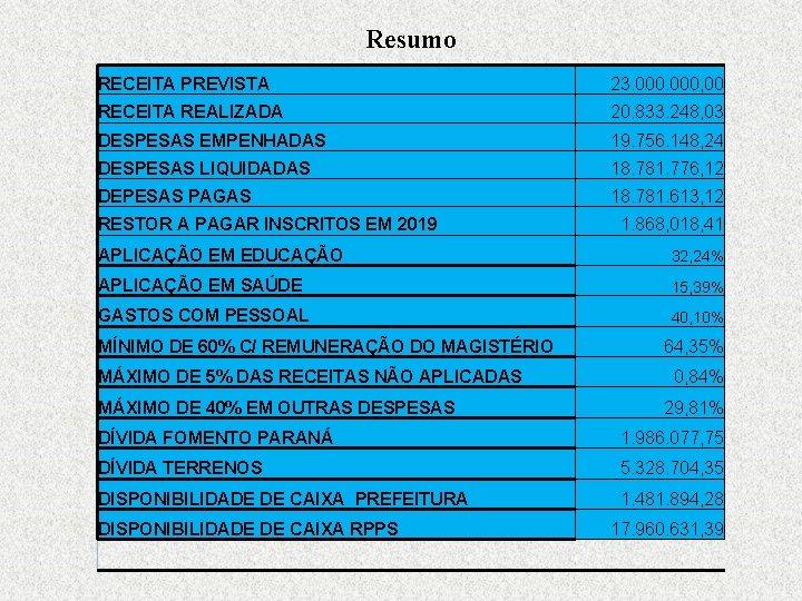 Resumo RECEITA PREVISTA 23. 000, 00 RECEITA REALIZADA 20. 833. 248, 03 DESPESAS EMPENHADAS