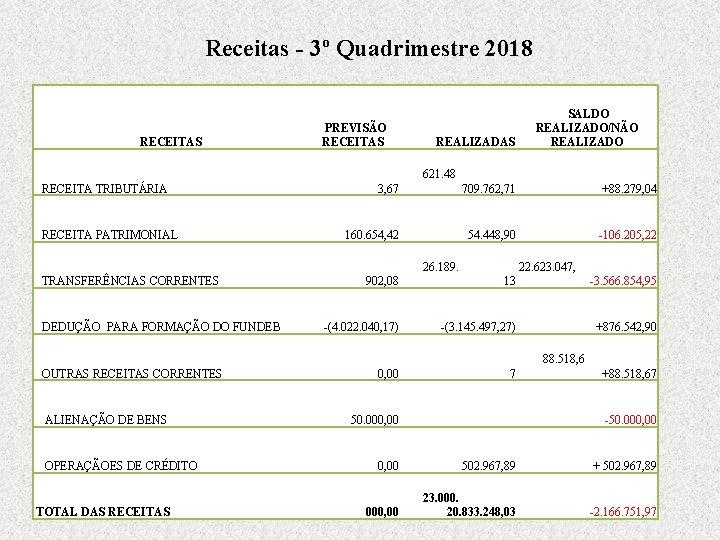 Receitas - 3º Quadrimestre 2018 RECEITAS RECEITA TRIBUTÁRIA RECEITA PATRIMONIAL TRANSFERÊNCIAS CORRENTES DEDUÇÃO PARA
