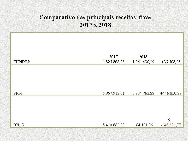 Comparativo das principais receitas fixas 2017 x 2018 FUNDEB 2017 2018 1. 825. 868,