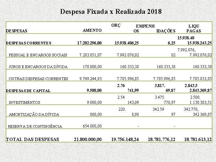 Despesa Fixada x Realizada 2018 DESPESAS CORRENTES PESSOAL E ENCARGOS SOCIAIS JUROS E ENCARGOS