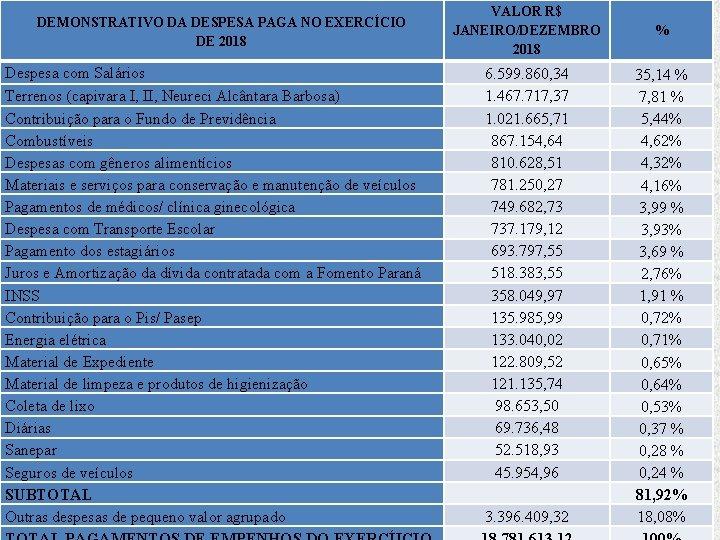 DEMONSTRATIVO DA DESPESA PAGA NO EXERCÍCIO DE 2018 Despesa com Salários Terrenos (capivara I,