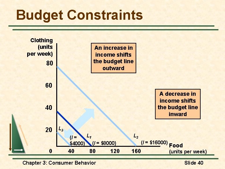 Budget Constraints Clothing (units per week) An increase in income shifts the budget line
