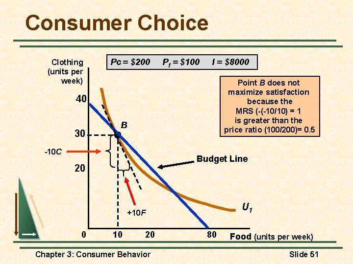 Consumer Choice Clothing (units per week) Pc = $200 Pf = $100 I =