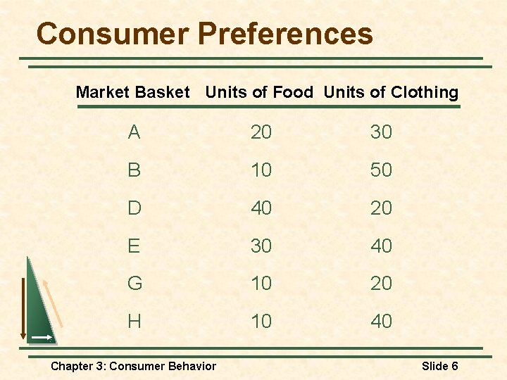 Consumer Preferences Market Basket Units of Food Units of Clothing A 20 30 B