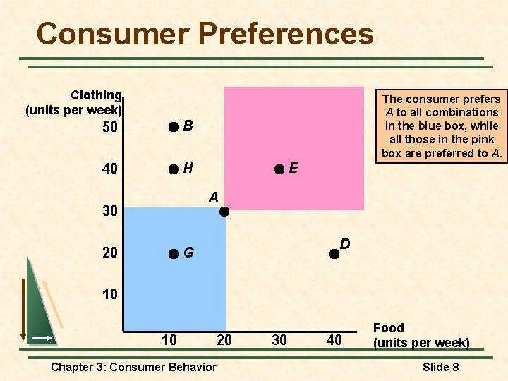 Consumer Preferences Clothing (units per week) 50 B 40 H The consumer prefers A