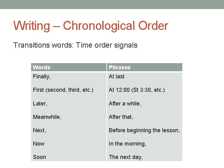 Writing – Chronological Order Transitions words: Time order signals Words Phrases Finally, At last