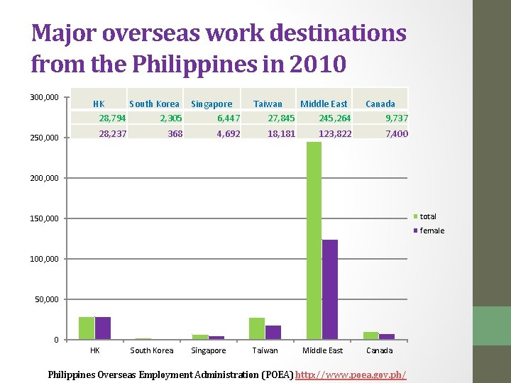 Major overseas work destinations from the Philippines in 2010 300, 000 250, 000 HK