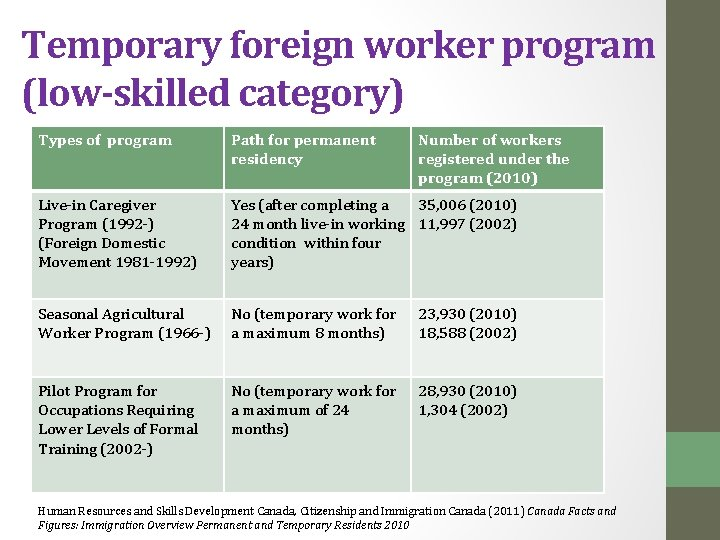 Temporary foreign worker program (low-skilled category) Types of program Path for permanent residency Number