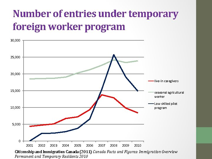 Number of entries under temporary foreign worker program 30, 000 25, 000 20, 000