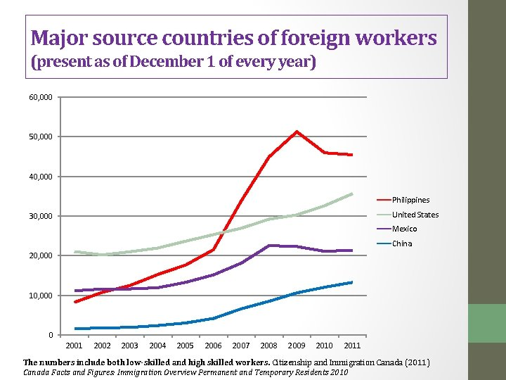 Major source countries of foreign workers (present as of December 1 of every year)